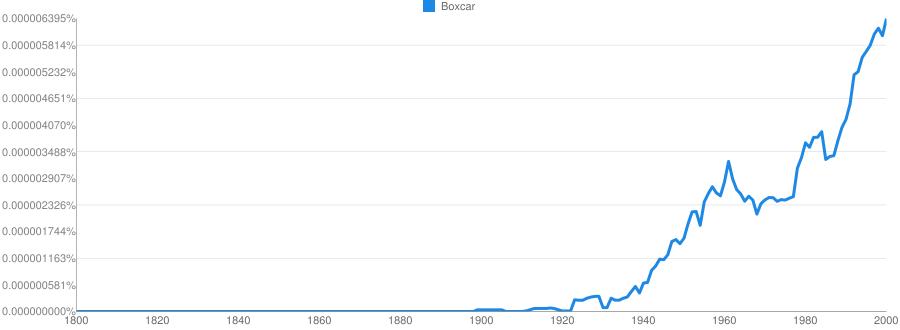 Boxcar meaning in hindi   Boxcar ka matlab