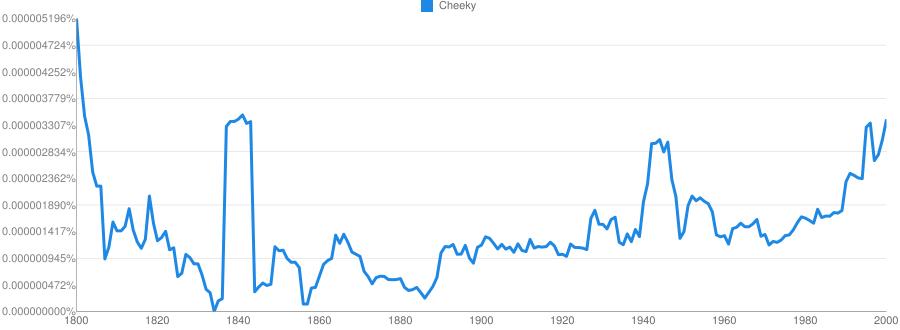 Cheeky meaning in hindi | Cheeky ka matlab
