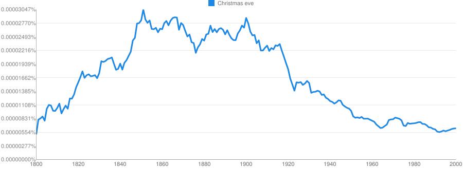 Christmas Eve Meaning In Hindi Christmas Eve Ka Matlab