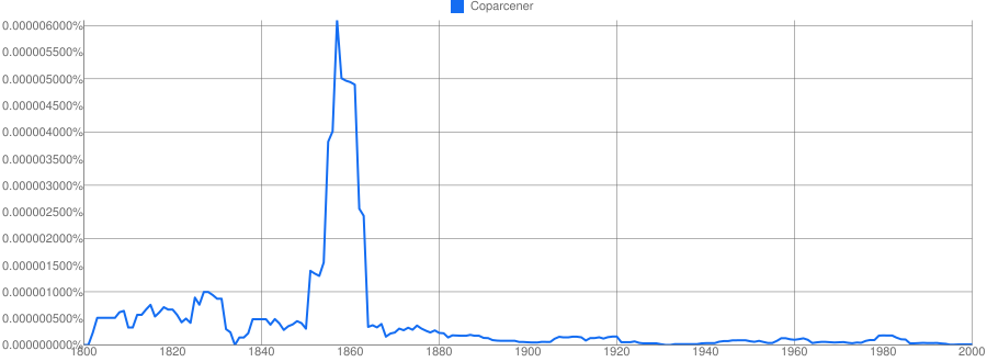 coparcener meaning