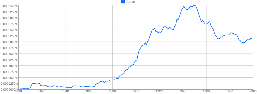 Curve meaning in hindi   Curve ka matlab