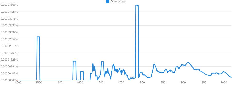 Drawbridge Meaning In Hindi Drawbridge Ka Matlab