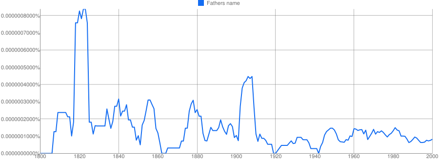 Fathers name meaning in hindi | Fathers name ka matlab