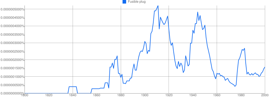 Fusible plug meaning in hindi | Fusible plug ka matlab