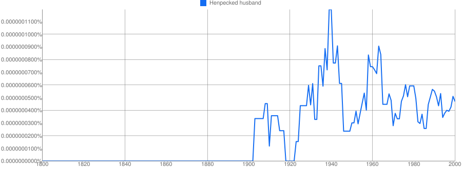 Henpecked husband meaning in hindi | Henpecked husband ka matlab