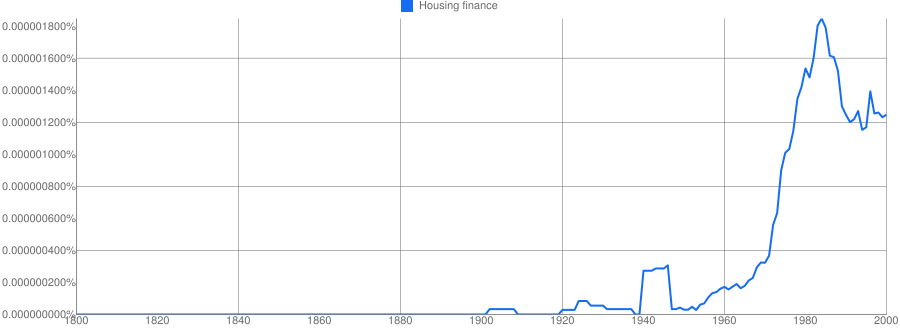 Housing finance meaning in hindi | Housing finance ka matlab