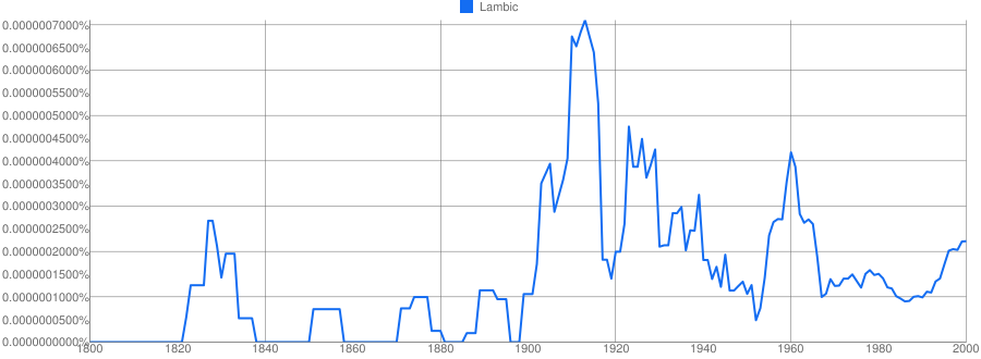 Google Ngram results for lambic