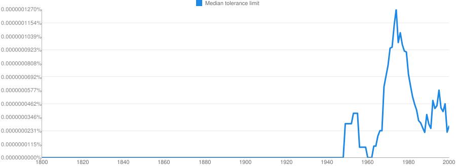 Median tolerance limit meaning in hindi   Median tolerance limit ka