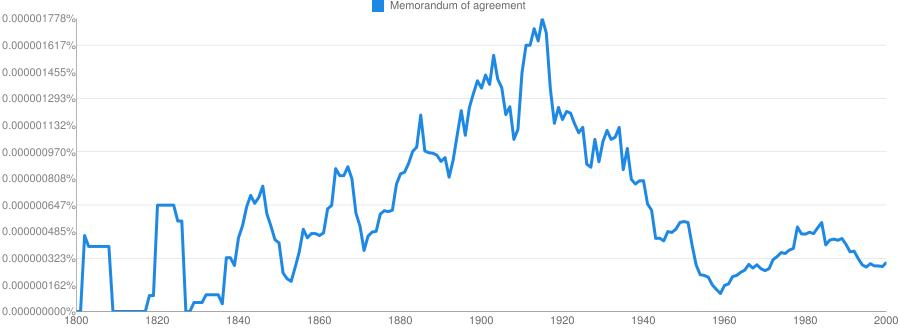 Memorandum Of Agreement Meaning In Hindi Memorandum Of Agreement