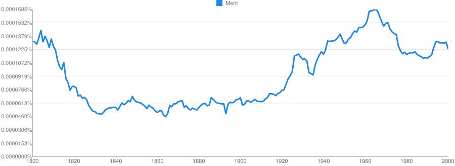 Usage of Merit in sentences