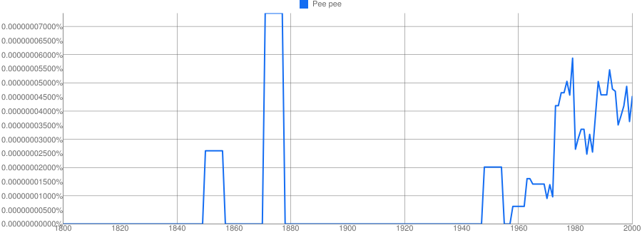 Pee Pee Meaning In Hindi Pee Pee Ka Matlab