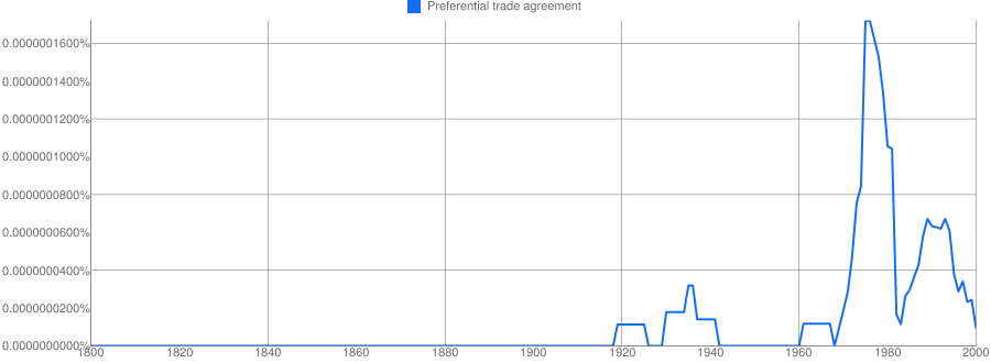 Preferential Trade Agreement Meaning In Hindi Preferential Trade