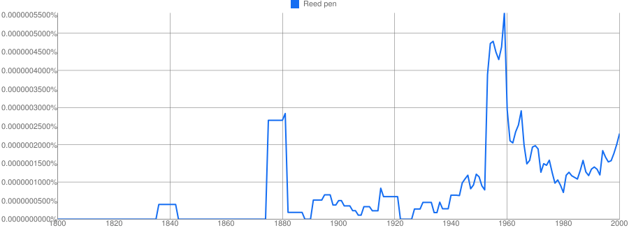Reed pen meaning in hindi | Reed pen ka matlab