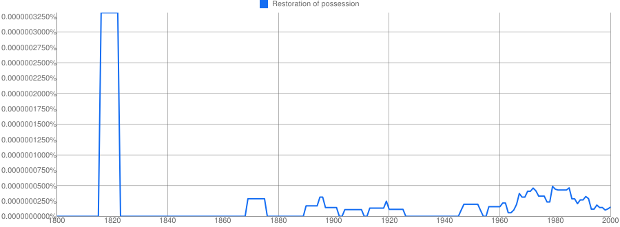 Restoration of possession meaning in hindi   Restoration of possession ka  matlab