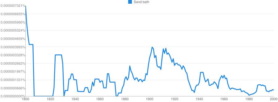 Sand bath meaning in hindi   Sand bath ka matlab