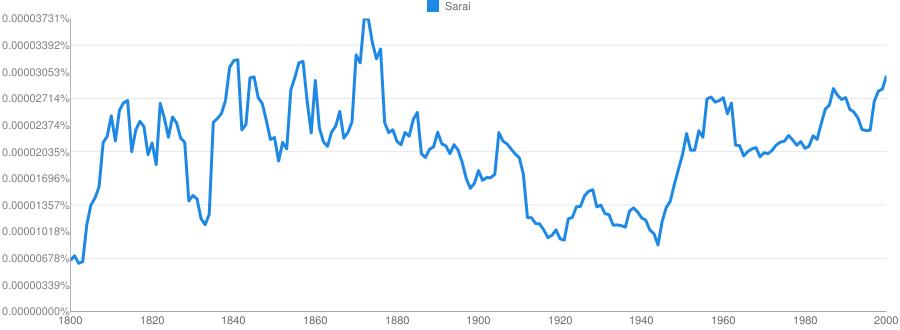 Sarai meaning in hindi | Sarai ka matlab