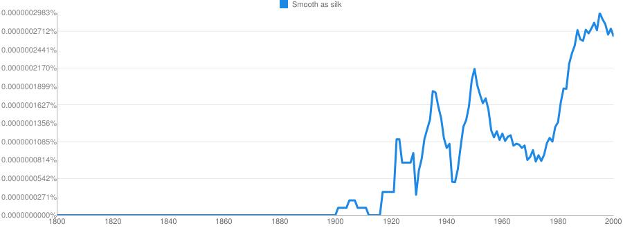 Smooth as silk meaning in hindi | Smooth as silk ka matlab