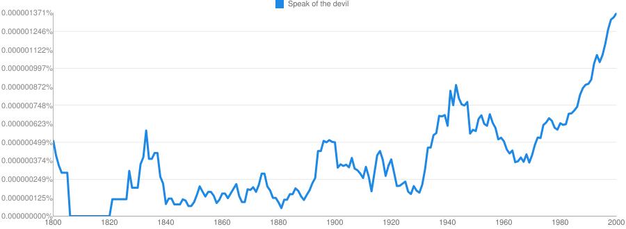 Speak of the devil meaning in hindi | Speak of the devil ka