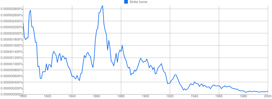 Strike Home Meaning In Hindi Strike Home Ka Matlab