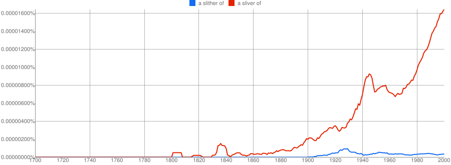 """slither of"" vs ""sliver of"" NGram"