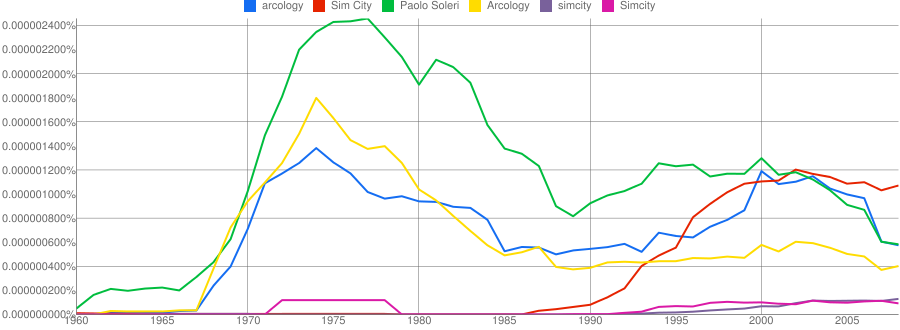 Ngram plot for arcology, Sim City, etc.