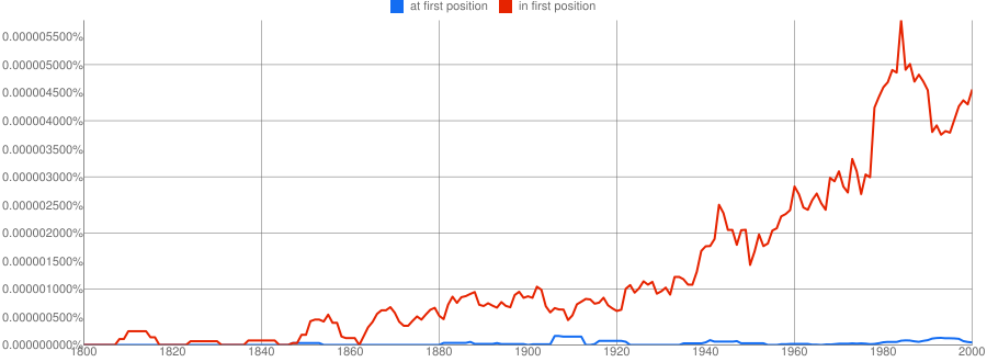 "NGram of ""at first position"" vs ""in first position"""