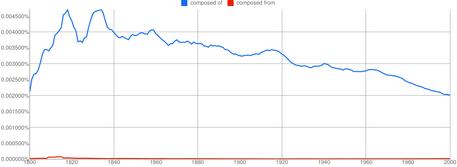 """""""composed of"""" versus """"composed from"""" chart"""
