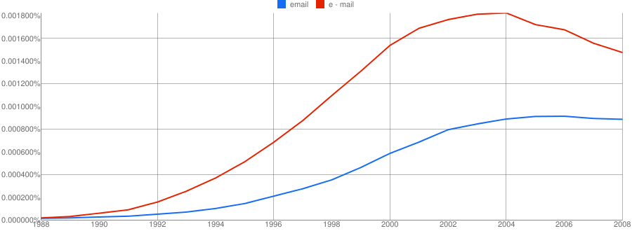 ngram comparing e-mail and email in English