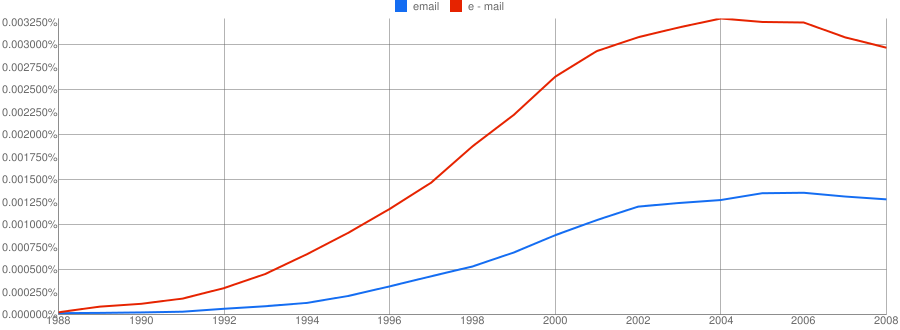 ngram comparing e-mail and email in American English