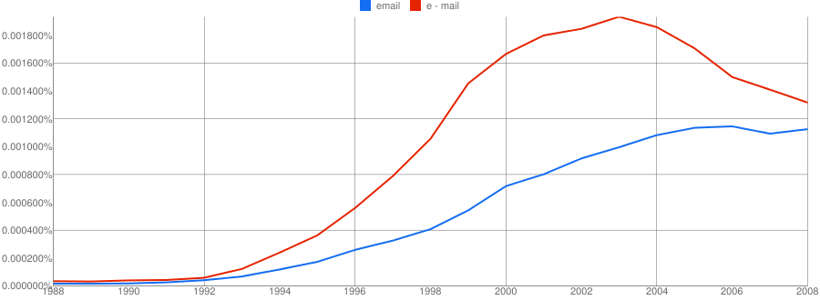 ngram comparing e-mail and email in British English