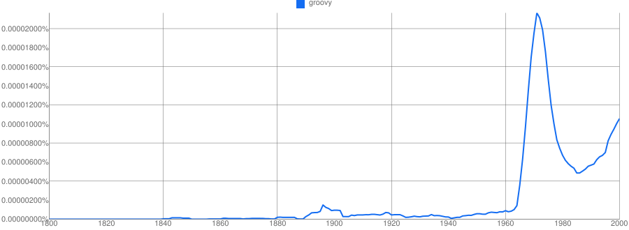 Groovy, Google N-gram viewer