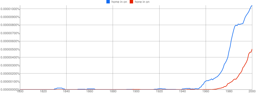 Here We See What S Going On With Home In Vs Hone Again A Of Centuries Worth American Books