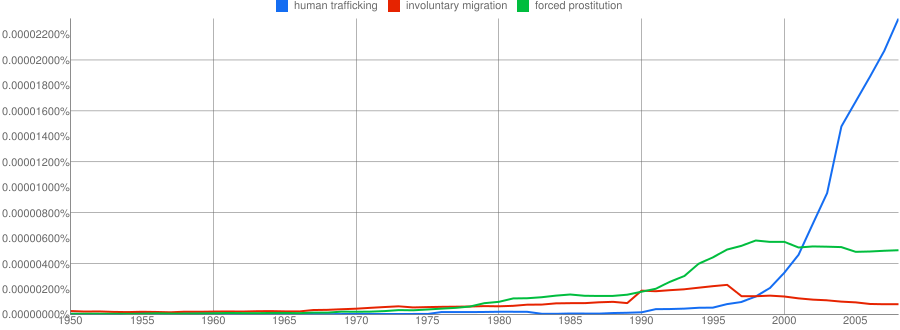 Google Ngram: human trafficking, involuntary migration, forced prostitution