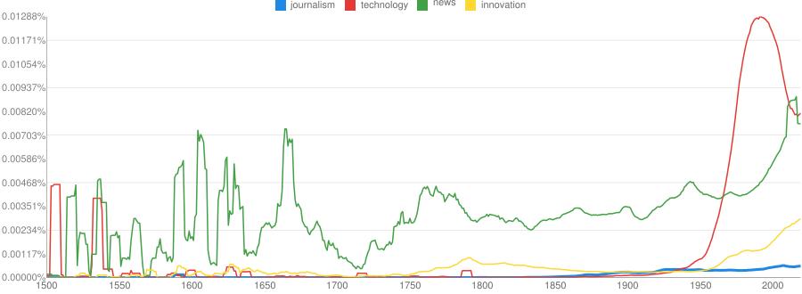 Ngram Viewer Chart