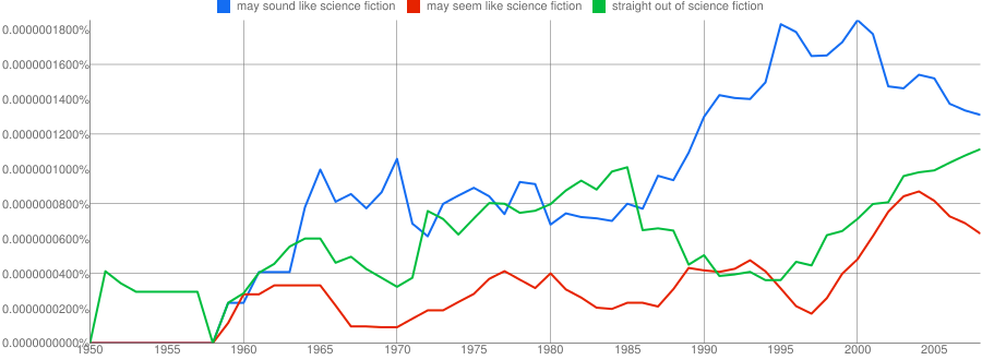 Ngram adding straight out of science fiction