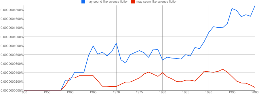 Ngram for may sound like science fiction, may seem like science fiction