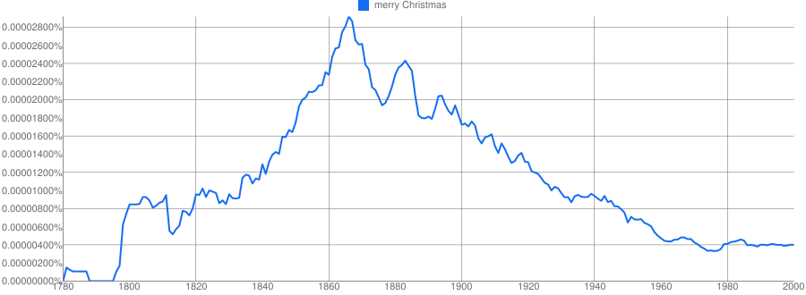 The Christmas Dialect Divide Dialect Blog