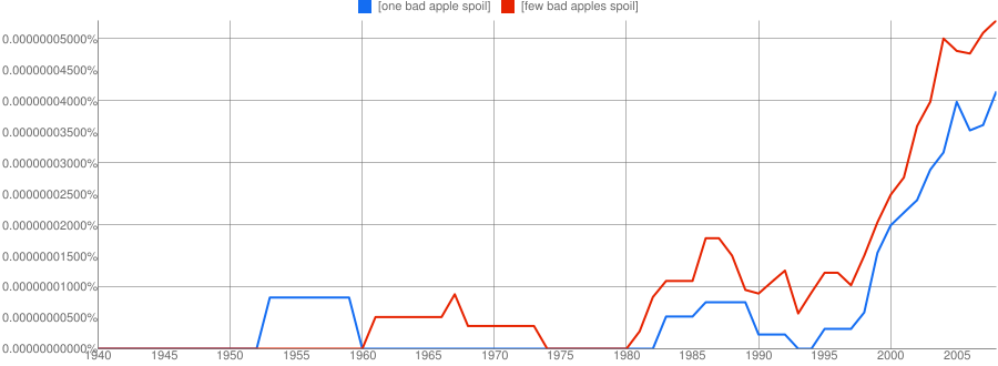 "A google ngrams chart comparing ""one bad apple spoils"" with ""a few bad apples spoil"" showing near parity"