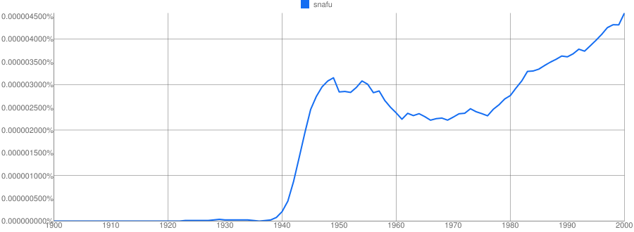 Google NGram for snafu