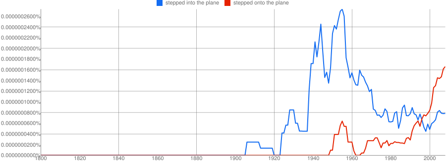 Ngram chart for the above phrase