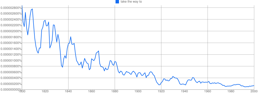 http://books.google.com/ngrams/graph?content=take+the+way+to&year_start=1800&year_end=2000&corpus=0&smoothing=3