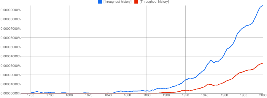 https://books.google.com/ngrams/chart?content=throughout+history&case_insensitive=on&year_start=1750&year_end=2000&corpus=15&smoothing=3&share=&direct_url=t4%3B%2Cthroughout%20history%3B%2Cc0%3B%2Cs0%3B%3Bthroughout%20history%3B%2Cc0%3B%3BThroughout%20history%3B%2Cc0