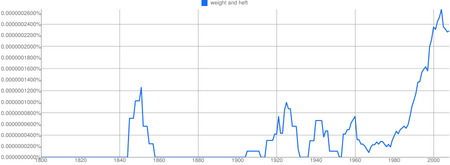 """weight and heft"" nGram"