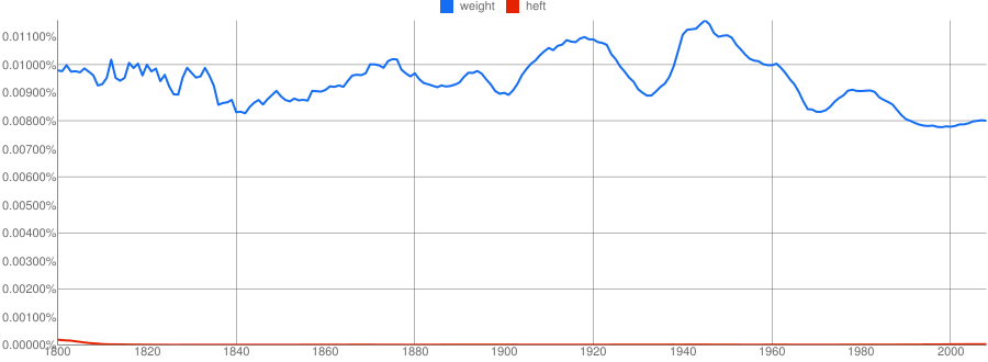 """weight"" vs ""heft"" nGram"