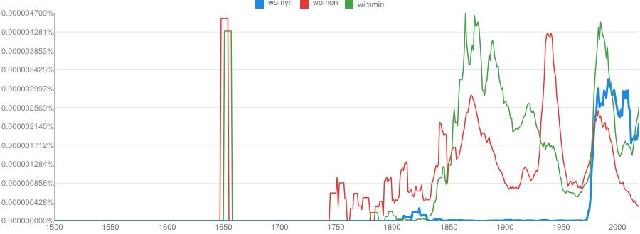 Google Ngram: womyn,womon,wimmin